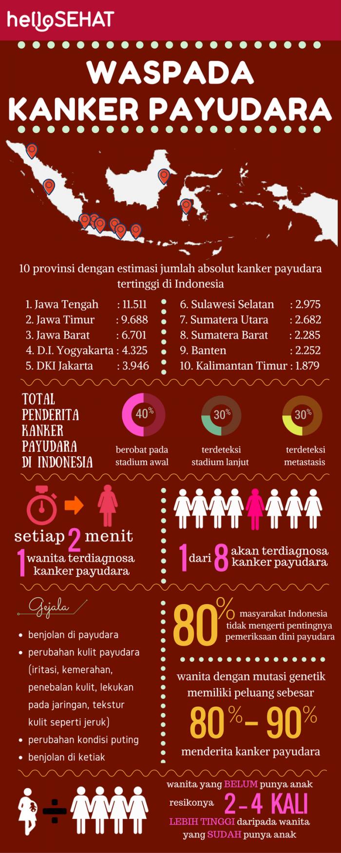 Infografik: Kanker Payudara di Indonesia - Breast Friends ...